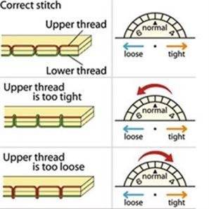 Graphic showing what thread would look like if tension is correct or if top tension is too loose or too tight.